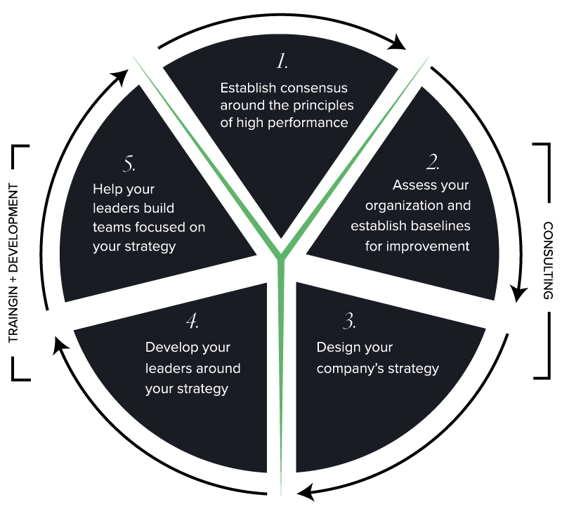 High performance principles graphic